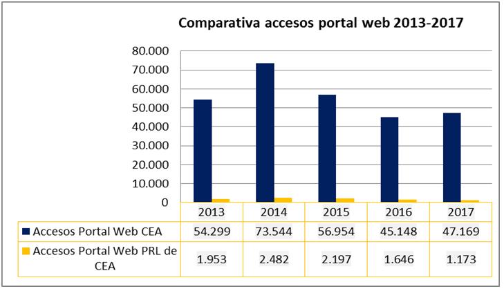 comparativa acceso portal web