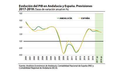 evolucion-PIB Andalucia Y España 2017-2018