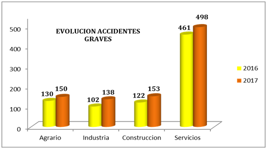 evolucion-accidentes-graves