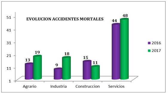 evolucion-accidentes-mortales