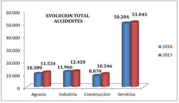 evolucion-total-accidentes