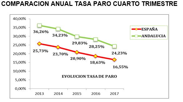 comparación anual tasa paro cuarto cuatrimestre