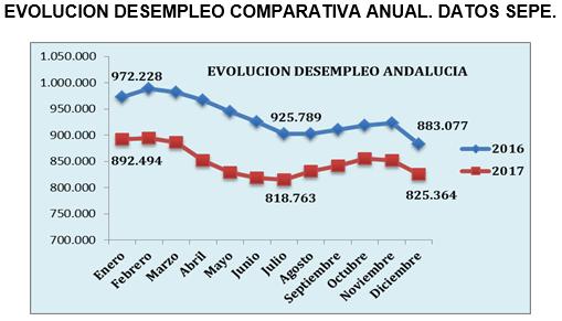 Evolución desempleo comparativa anual. Datos SEPE