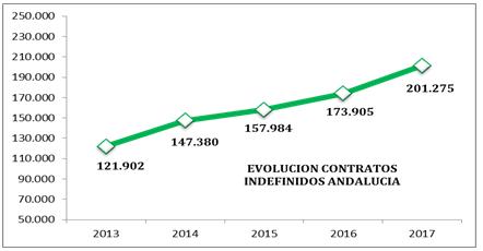 EVOLUCIÓN CONTRATOS INDEFINIDOS ANDALUCÍA