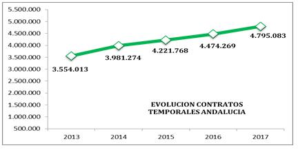 EVOLUCIÓN CONTRATOS TEMPORALES ANDALUCÍA