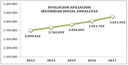 EVOLUCIÓN AFILIACIÓN SEGURIDAD SOCIAL ANDALUCÍA