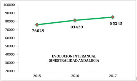 EVOLUCIÓN INTERANUAL SINESTRALIDAD ANDALUCÍA