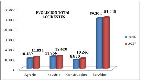 EVOLUCIÓN TOTAL DE ACCIDENTES