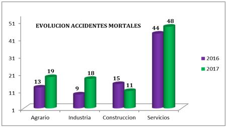 EVOLUCIÓN ACCIDENTES MORTALES